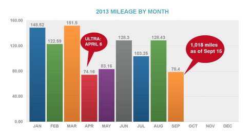 Monthly mileage 2013