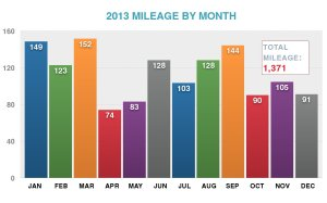 2013 mileage by month